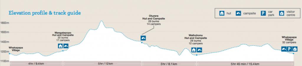 dénivelé sur le tongariro northern circuit en nouvelle zélande